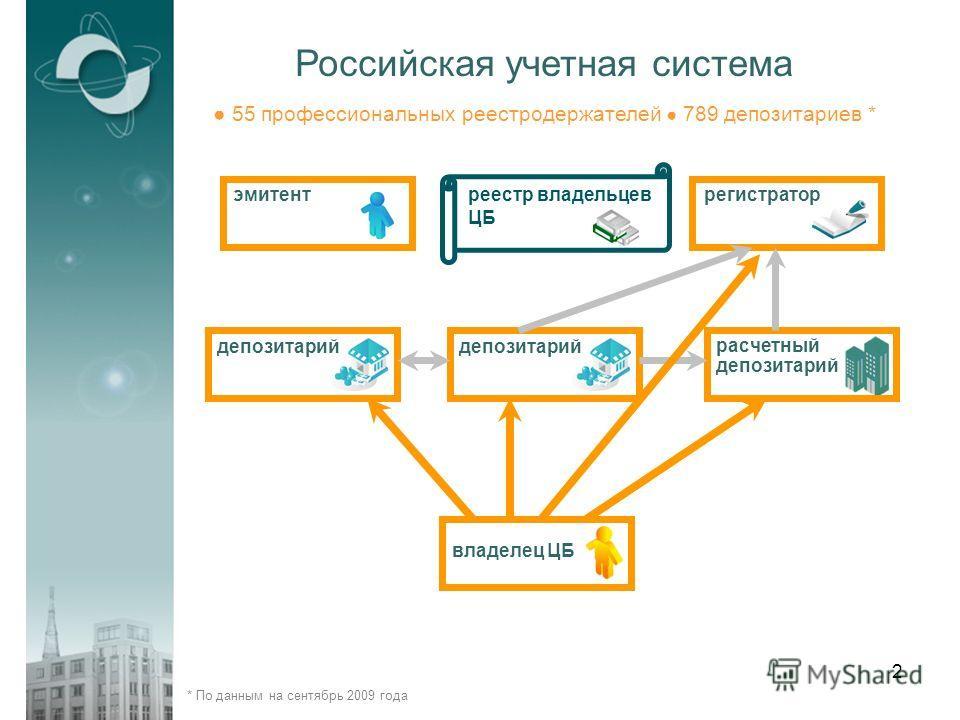 2 * По данным на сентябрь 2009 года Российская учетная система эмитент депозитарий владелец ЦБ расчетный депозитарий регистратор реестр владельцев ЦБ 55 профессиональных реестродержателей 789 депозитариев *