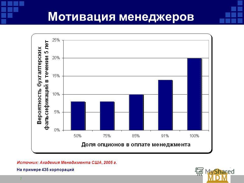 7 Мотивация менеджеров Источник: Академия Менеджмента США, 2005 г. На примере 435 корпораций