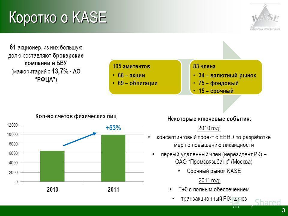 3 Коротко о KASE 105 эмитентов 66 – акции 69 – облигации 83 члена 34 – валютный рынок 75 – фондовый 15 – срочный 61 акционер, из них большую долю составляют брокерские компании и БВУ (мажоритарий с 13,7% - АОРФЦА ) Некоторые ключевые события: 2010 го