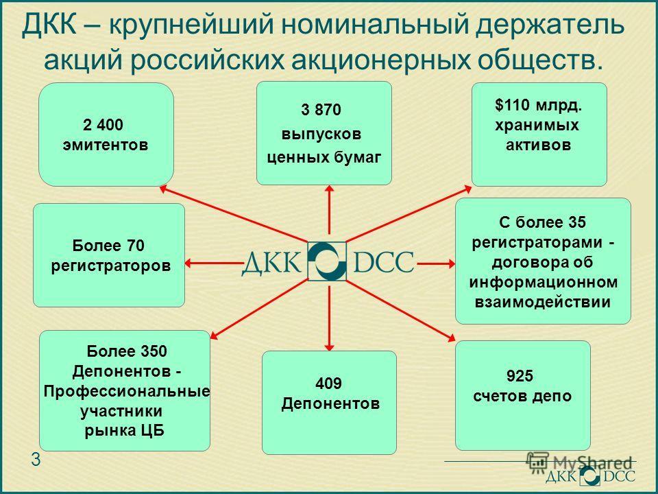 3 2 400 эмитентов ДКК – крупнейший номинальный держатель акций российских акционерных обществ. 3 870 выпусков ценных бумаг 925 счетов депо С более 35 регистраторами - договора об информационном взаимодействии $110 млрд. хранимых активов 409 Депоненто