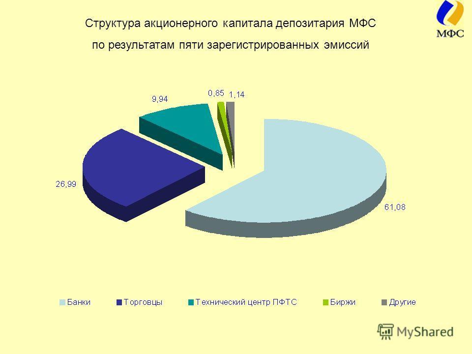 Структура акционерного капитала депозитария МФС по результатам пяти зарегистрированных эмиссий