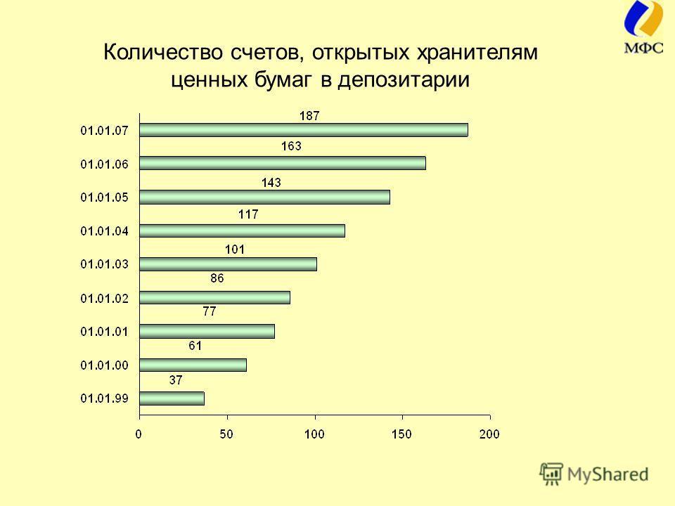 Количество счетов, открытых хранителям ценных бумаг в депозитарии