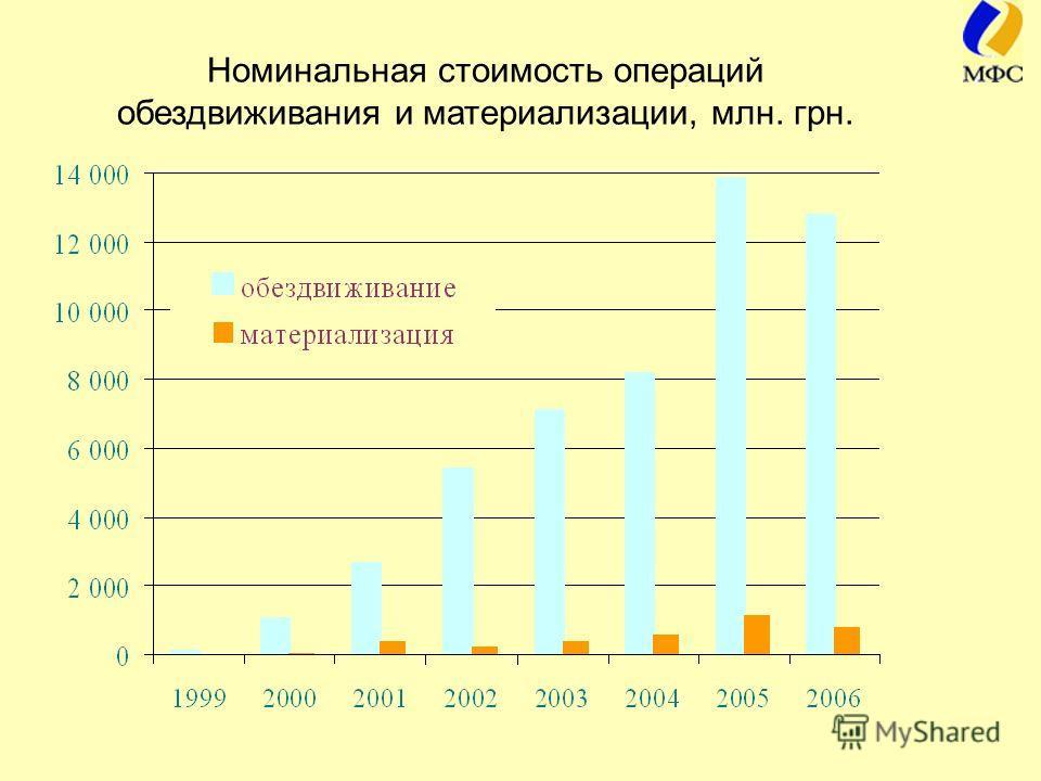 Номинальная стоимость операций обездвиживания и материализации, млн. грн.