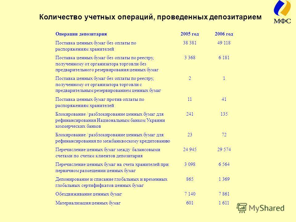 Количество учетных операций, проведенных депозитарием Операции депозитария2005 год2006 год Поставка ценных бумаг без оплаты по распоряжениям хранителей 38 38149 118 Поставка ценных бумаг без оплаты по реестру, полученному от организатора торговли без