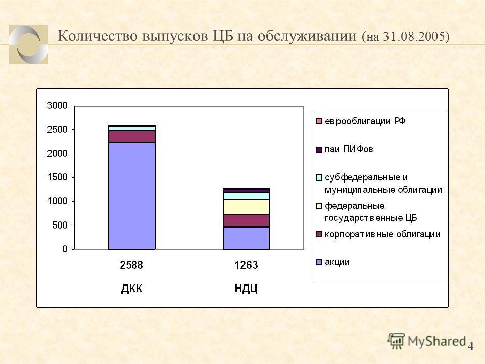 4 Количество выпусков ЦБ на обслуживании (на 31.08.2005)