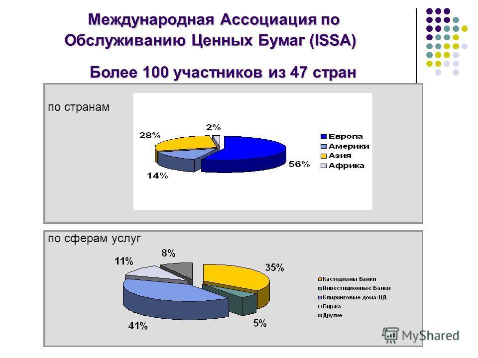 по странам по сферам услуг Международная Ассоциация по Обслуживанию Ценных Бумаг (ISSA) Более 100 участников из 47 стран
