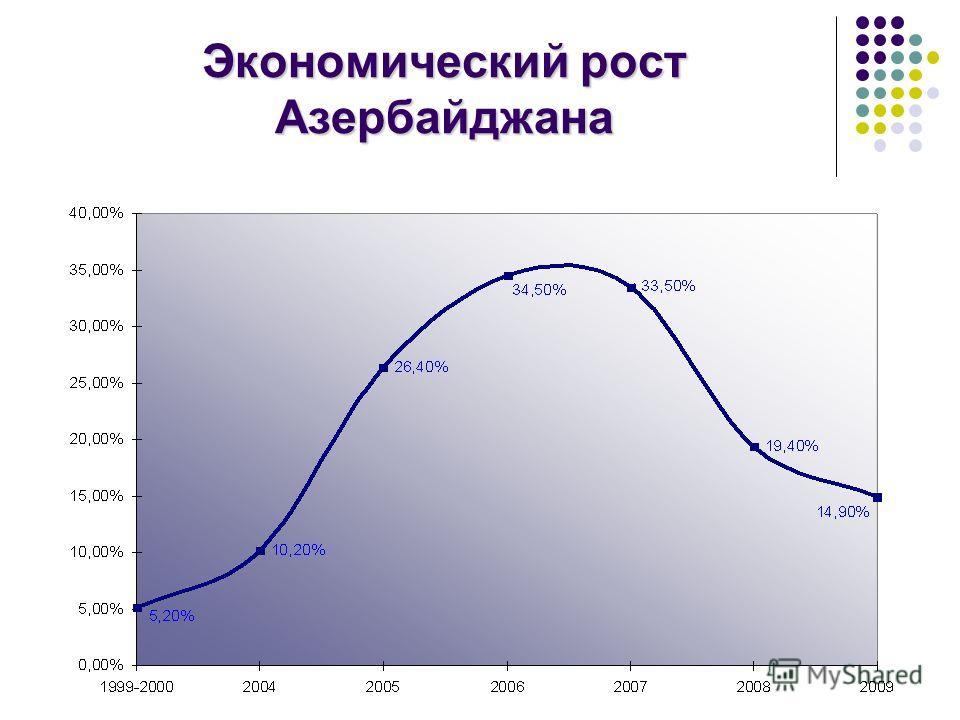 Экономический рост Азербайджана