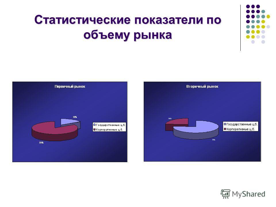 Статистические показатели по объемурынка Статистические показатели по объему рынка