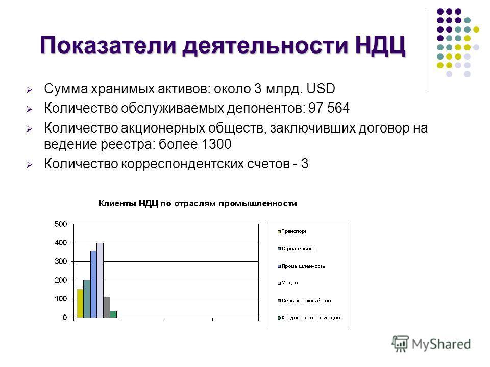Показатели деятельности НДЦ Сумма хранимых активов: около 3 млрд. USD Количество обслуживаемых депонентов: 97 564 Количество акционерных обществ, заключивших договор на ведение реестра: более 1300 Количество корреспондентских счетов - 3