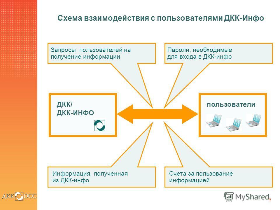 9 Схема взаимодействия c пользователями ДКК-Инфо Запросы пользователей на получение информации Пароли, необходимые для входа в ДКК-инфо ДКК/ ДКК-ИНФО пользователи Информация, полученная из ДКК-инфо Счета за пользование информацией