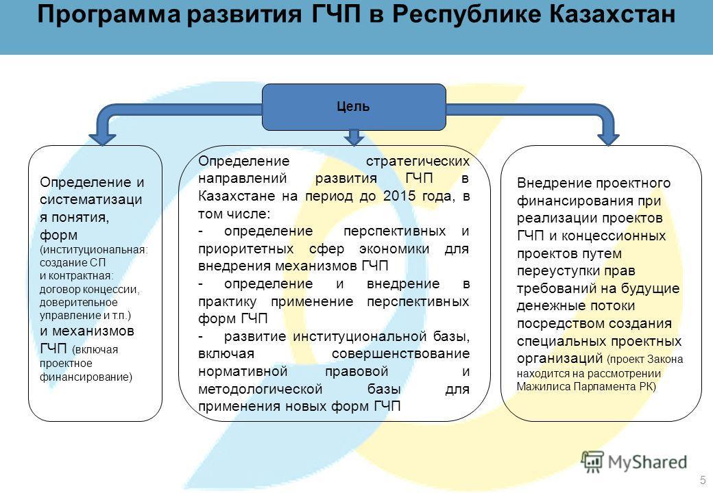 Программа развития ГЧП в Республике Казахстан Внедрение проектного финансирования при реализации проектов ГЧП и концессионных проектов путем переуступки прав требований на будущие денежные потоки посредством создания специальных проектных организаций