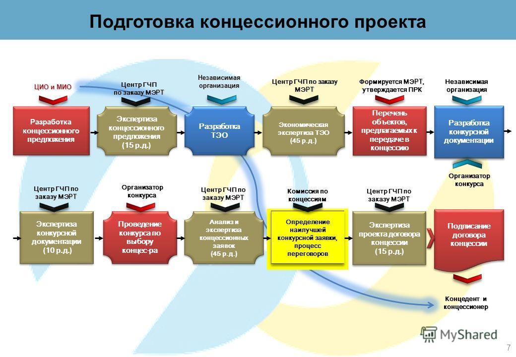 Перечень объектов, предлагаемых к передаче в концессию Экспертиза концессионного предложени я ( 15 р.д. ) Центр ГЧП по заказу МЭ РТ Независимая организация Центр ГЧП по заказу МЭ РТ Формируется МЭ РТ, утверждается ПРК Экономическая экспертиза ТЭО ( 4