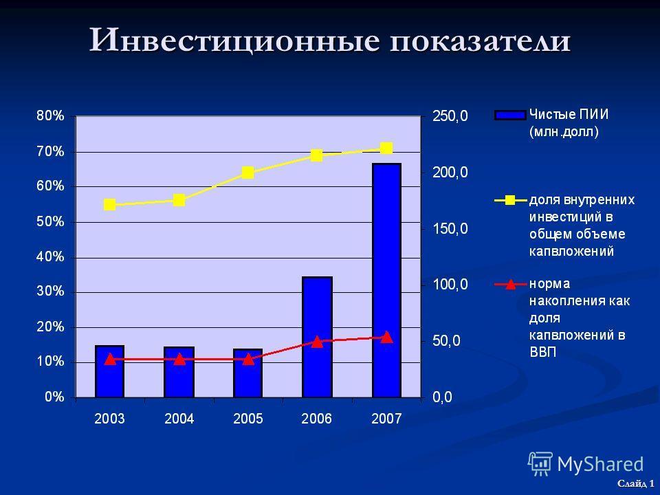 Инвестиционные показатели Слайд 1