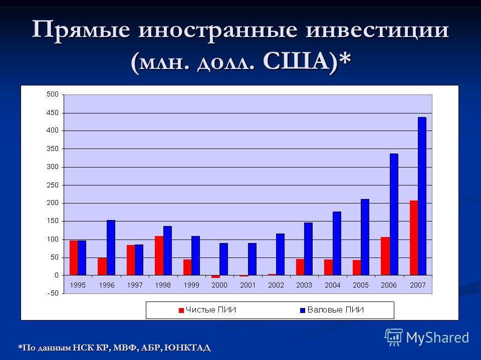 Прямые иностранные инвестиции (млн. долл. США)* *По данным НСК КР, МВФ, АБР, ЮНКТАД