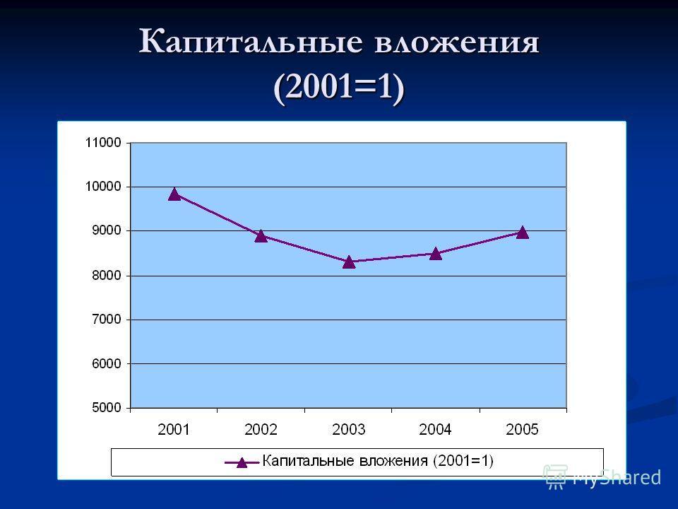 Капитальные вложения (2001=1)