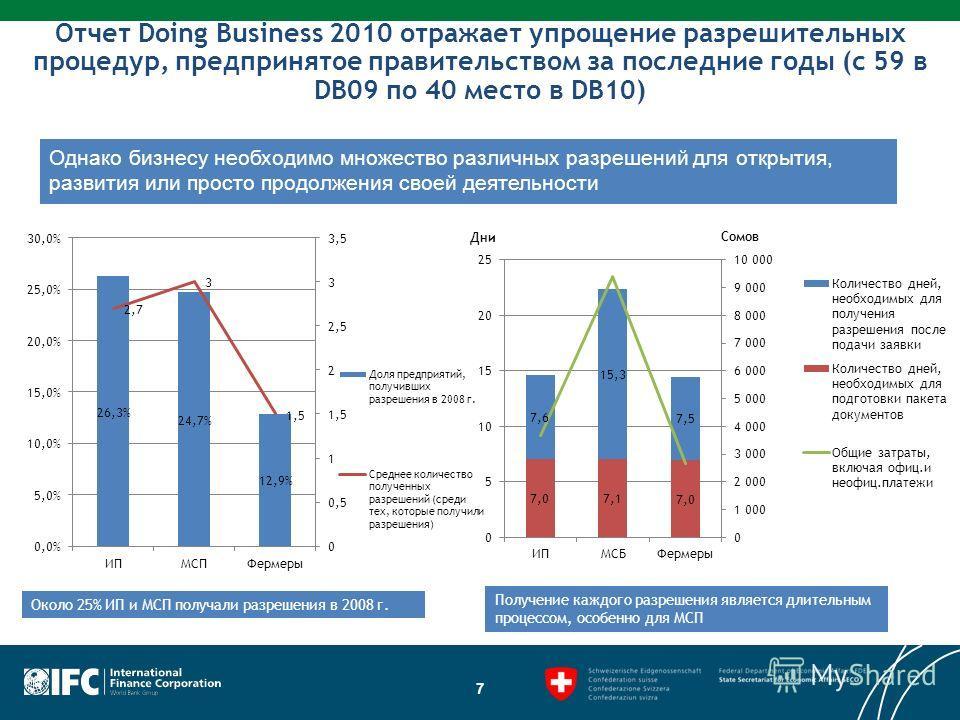 Отчет Doing Business 2010 отражает упрощение разрешительных процедур, предпринятое правительством за последние годы (с 59 в DB09 по 40 место в DB10) 7 Около 25% ИП и МСП получали разрешения в 2008 г. Получение каждого разрешения является длительным п