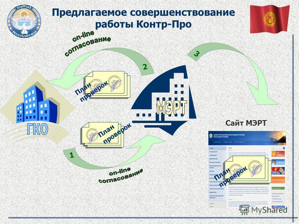 Предлагаемое совершенствование работы Контр-Про План проверок 1 2 3 Сайт МЭРТ
