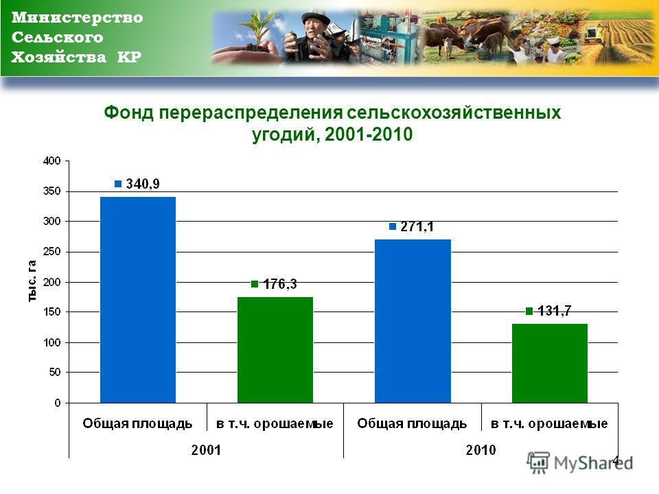 4 Фонд перераспределения сельскохозяйственных угодий, 2001-2010 Министерство Сельского Хозяйства КР