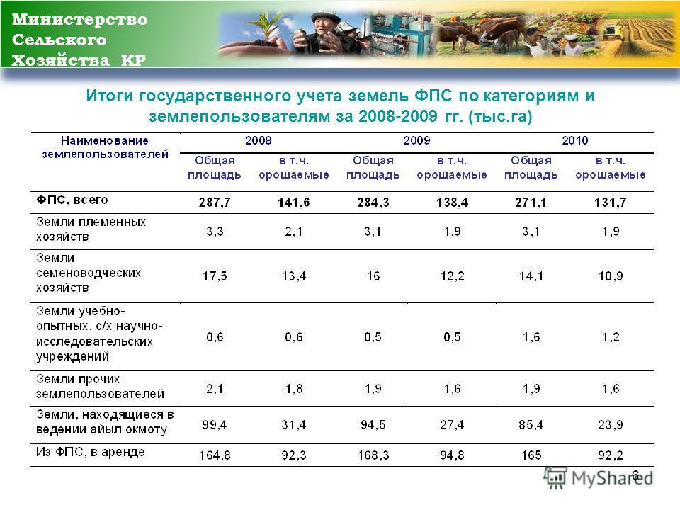 6 Итоги государственного учета земель ФПС по категориям и землепользователям за 2008-2009 гг. (тыс.га) Министерство Сельского Хозяйства КР
