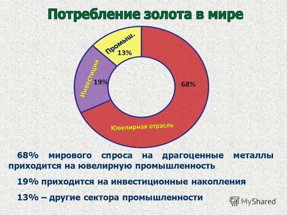 68% мирового спроса на драгоценные металлы приходится на ювелирную промышленность 19% приходится на инвестиционные накопления 13% – другие сектора промышленности