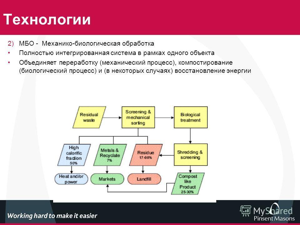 Технологии 2)МБО - Механико-биологическая обработка Полностью интегрированная система в рамках одного объекта Объединяет переработку (механический процесс), компостирование (биологический процесс) и (в некоторых случаях) восстановление энергии