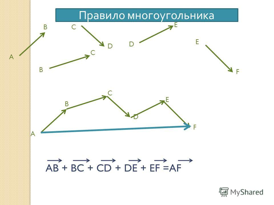 A B B C C D D E E F A B C D E F AB + BC + CD + DE + EF =AF Правило многоугольника