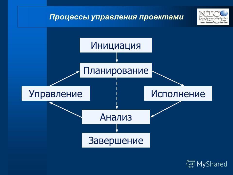 Процессы управления проектами Инициация Планирование ИсполнениеУправление Анализ Завершение