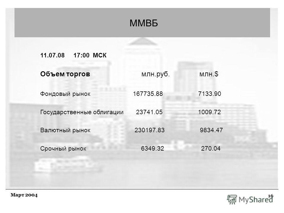 16 Март 2004 ММВБ 11.07.08 17:00 МСК Объем торгов млн.руб. млн.$ Фондовый рынок 167735.88 7133.90 Государственные облигации 23741.05 1009.72 Валютный рынок 230197.83 9834.47 Срочный рынок 6349.32 270.04