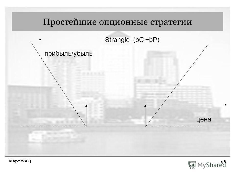 98 Март 2004 Простейшие опционные стратегии прибыль/убыль цена Strangle (bC +bP)