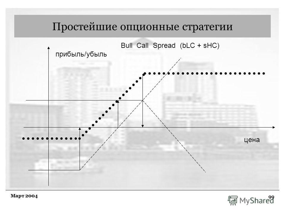 99 Март 2004 Простейшие опционные стратегии Bull Call Spread (bLC + sHC) прибыль/убыль цена