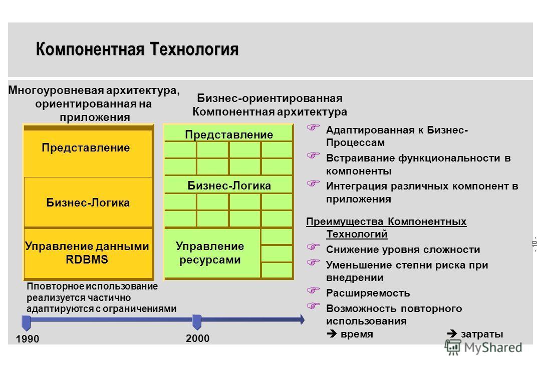 - 9 - SIEMENS NIXDORF Уровень Представлений Уровень Бизнес-Логики Уровень Данные/Ресурсы Бизнес- Логика 1 (BL) Бизнес- Логика 2 (BL) Бизнес- Логика n (BL) Данные Имеющиеся Прниложения Сервер Интеграции Интеграция приложений