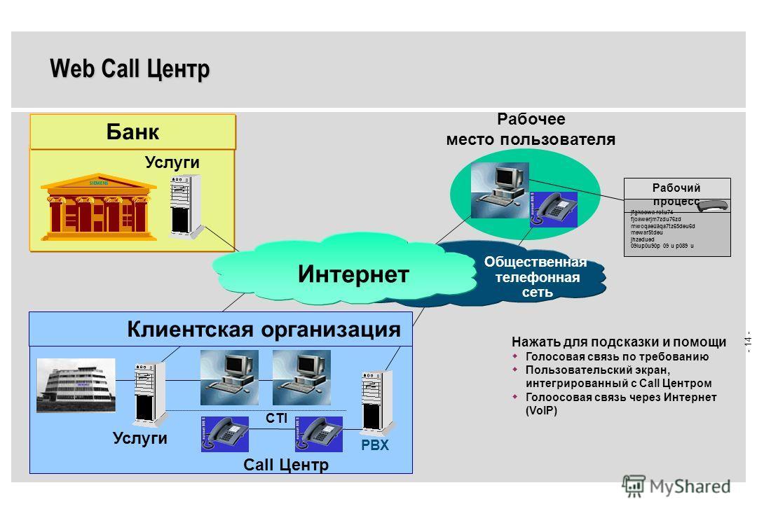 - 13 - SIEMENS NIXDORF Уровень Представления Уровень Бизнес-Логики Уровень Данные / Ресурсы Бизнес- Логика 1 (BL) Бизнес- Логика 2 (BL) Бизнес- Логика n (BL) Данные Имеющиеся Приложения PBX Коммуникационный сервер Интеграция Коммуникационных Услуг Ин
