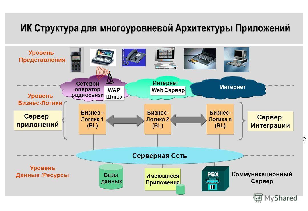 - 15 - WAP (Протокол приложений, ориентированных на радиосвязь) HTML Сетевой оператор радиосвязи WAP шлюз Данные BL WAP Сервер HTML WML Web Сервер Интернет HTML= Hypertext Markup Language WML= Wireless Markup Language