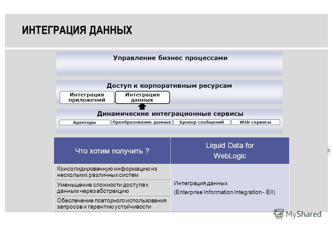 - 30 - WEB-СЕРВИСЫ Полная поддержка стандартных Web-сервисов –WSDL, SOAP, UDDI Плюс поддержка надежных корпоративных Web-сервисов –Асинхронность –Безопасность. Стандарт Web Service Security (WS-S) Позволяют …В результате … Быстро разрабатывать, расши