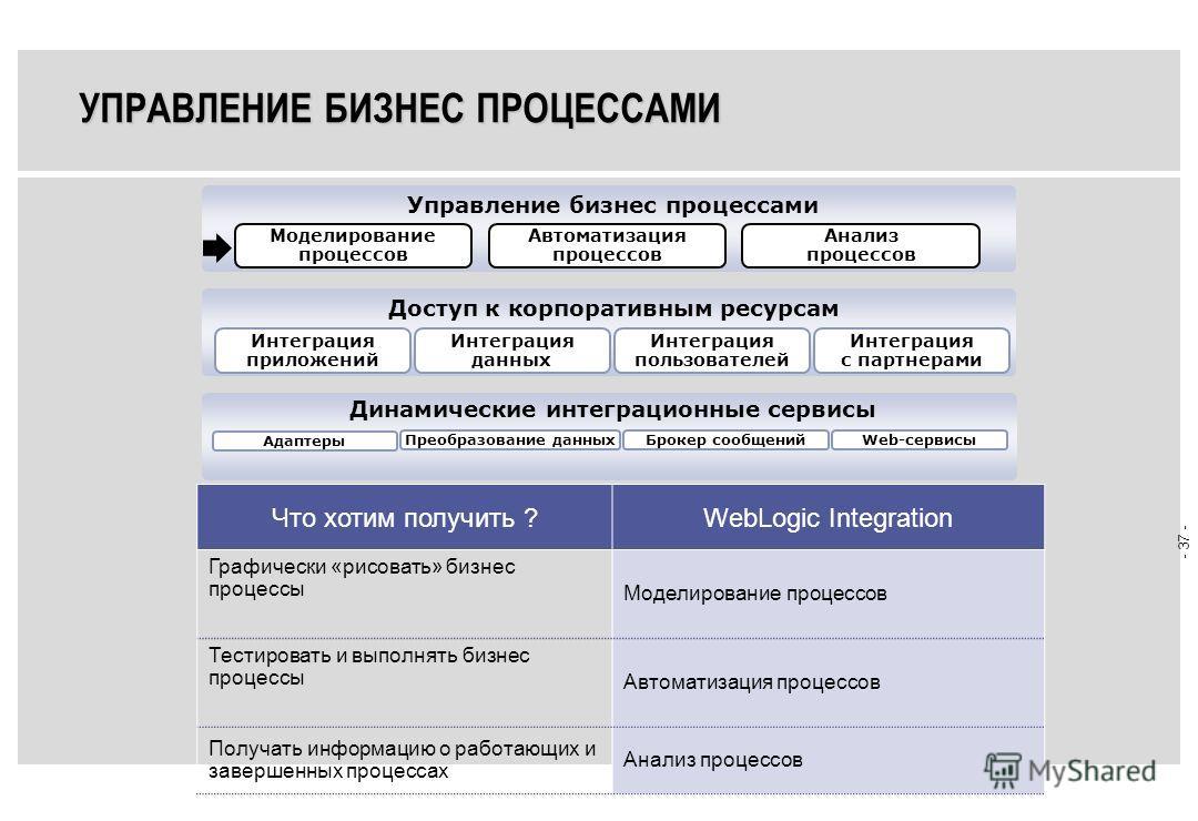 - 36 - ИНТЕГРАЦИЯ С ПАРТНЕРАМИ Быстрое и гарантированное взаимодействие между партнерами Поддержка последних стандартов –ebXML –RosettaNet –Web Services –EDI Визуальная интеграция на уровне открытых/закрытых бизнес процессов Высокая надежность, безоп