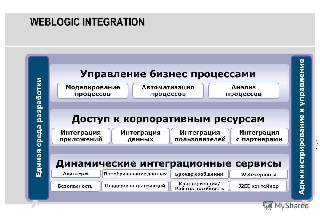 - 42 - ДИНАМИЧЕСКИЕ ИНТЕГРАЦИОННЫЕ СЕРВИСЫ Открытая архитектура Большой список поддерживаемых последних стандартов J2EE, XML, Web-сервисы Заменяемые механизмы управления системой безопасности, LDAP, web- сервер и т.д. Проверенная временем корпоративн