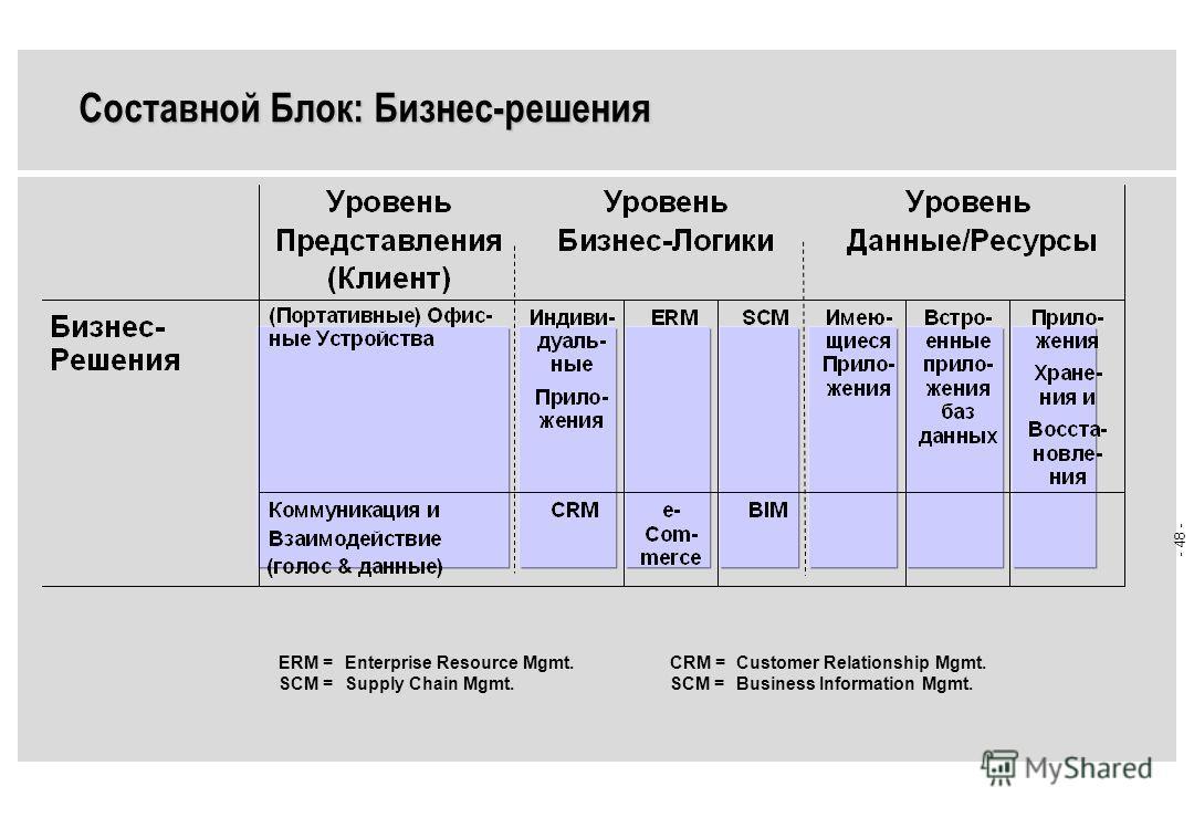 - 47 - БИЗНЕС - РЕШЕНИЯ Схема составных блоков