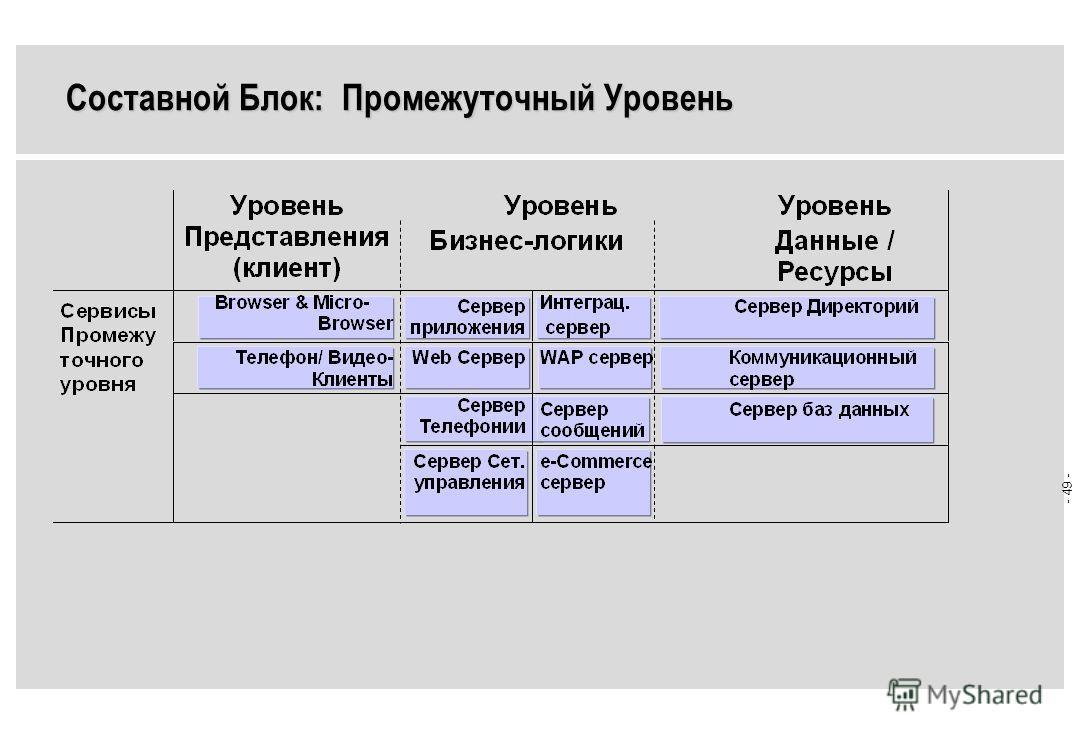 - 48 - Составной Блок: Бизнес-решения ERM =Enterprise Resource Mgmt. SCM =Supply Chain Mgmt. CRM =Customer Relationship Mgmt. SCM =Business Information Mgmt.
