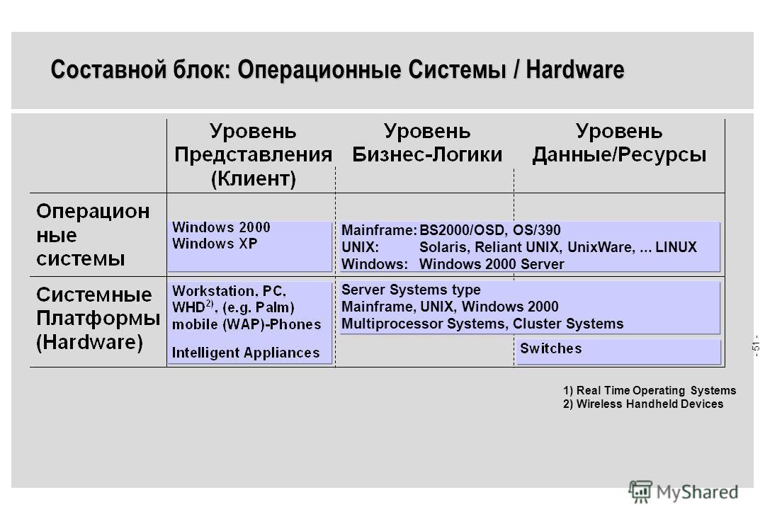 - 50 - Internet (HTTP, WAP), Transfer Formats (HTML, XML, WML, MPEG), Voice over IP (RTP/H.323), Mail (SMTP, IMAP4, POP3), Bridgeware (COM/CORBA, RMI over IIOP) RDB (SQL, ODBC, JDBC/ ODBC-Bridge) Call Control (CSTA), Proxies Directory (LDAP), Securit
