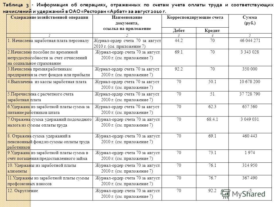 Содержание хозяйственной операцииНаименование документа, ссылка на приложение Корреспондирующие счетаСумма (руб.) ДебетКредит 12345 1. Начислена заработная плата персоналуЖурнал-ордер счета 70 за август 2010 г. (см. приложение 7) 44.270 46 044 271 2.
