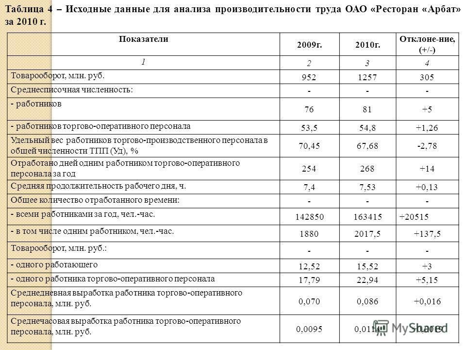 Показатели 2009г.2010г. Отклоне-ние, (+/-) 1 234 Товарооборот, млн. руб. 9521257305 Среднесписочная численность: --- - работников 7681+5 - работников торгово-оперативного персонала 53,554,8+1,26 Удельный вес работников торгово-производственного персо