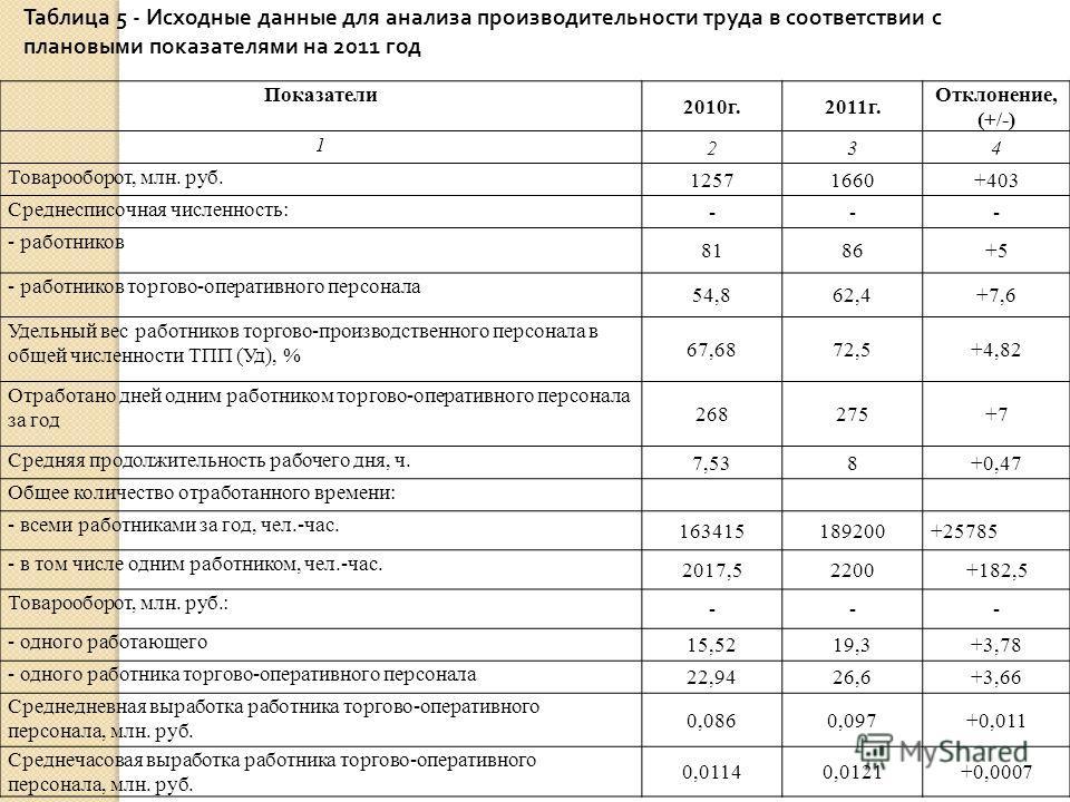 Показатели 2010г.2011г. Отклонение, (+/-) 1 234 Товарооборот, млн. руб. 12571660+403 Среднесписочная численность: --- - работников 8186+5 - работников торгово-оперативного персонала 54,862,4+7,6 Удельный вес работников торгово-производственного персо