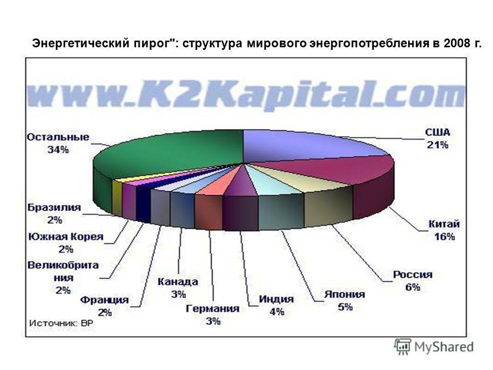 Энергетический пирог: структура мирового энергопотребления в 2008 г.