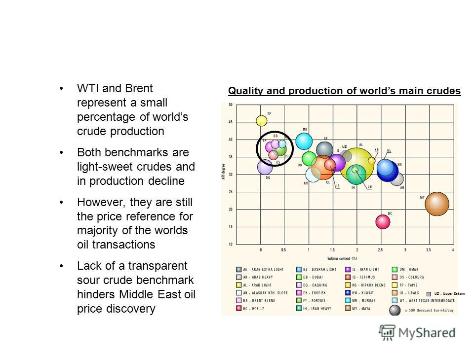 IMBALANCE IN WORLD CRUDE PRICING WTI and Brent represent a small percentage of worlds crude production Both benchmarks are light-sweet crudes and in production decline However, they are still the price reference for majority of the worlds oil transac