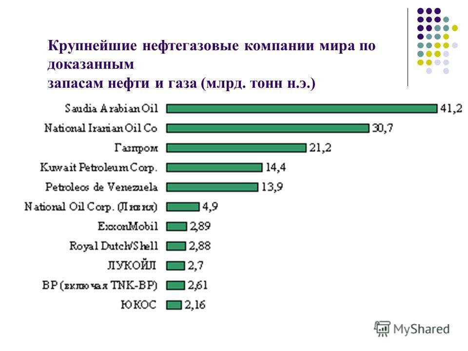 Крупнейшие нефтегазовые компании мира по доказанным запасам нефти и газа (млрд. тонн н.э.)