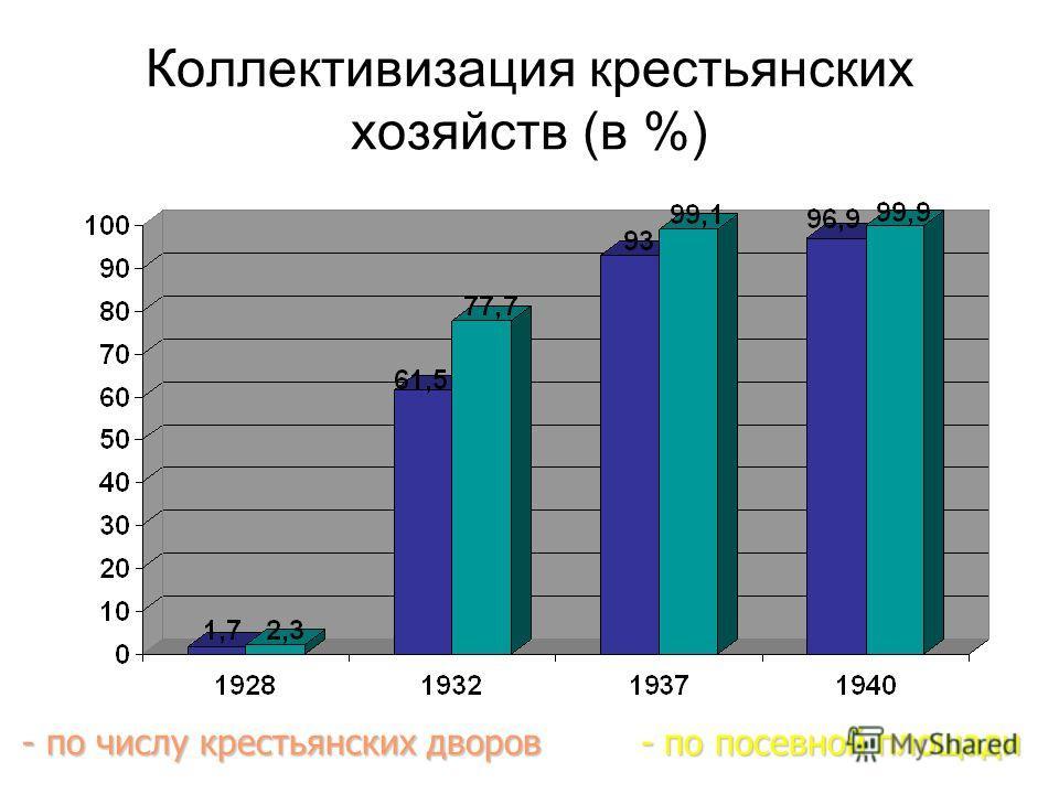 Коллективизация крестьянских хозяйств (в %) - по числу крестьянских дворов - по посевной площади - по числу крестьянских дворов - по посевной площади