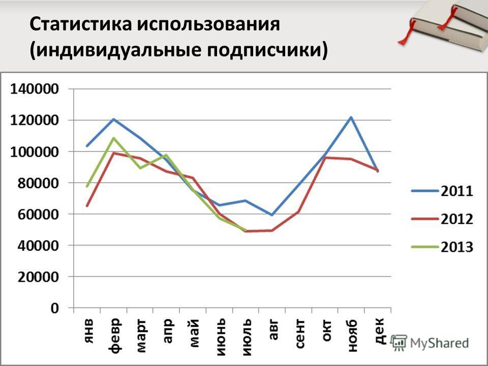 Статистика использования (индивидуальные подписчики)