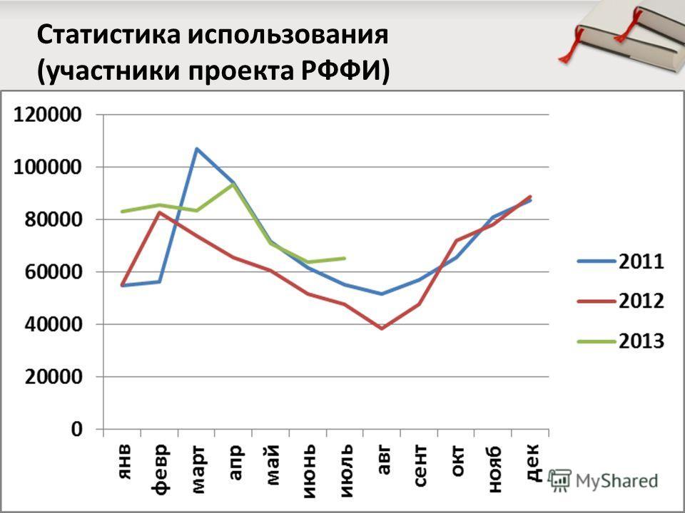 Статистика использования (участники проекта РФФИ)