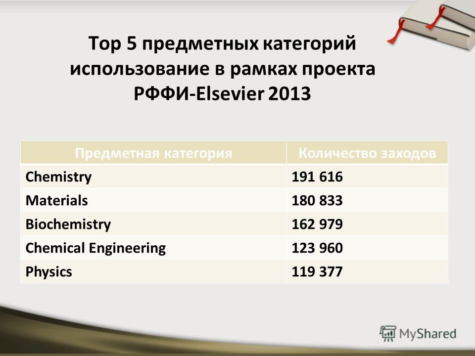 Top 5 предметных категорий использование в рамках проекта РФФИ-Elsevier 2013 Предметная категорияКоличество заходов Chemistry191 616 Materials180 833 Biochemistry162 979 Chemical Engineering123 960 Physics119 377