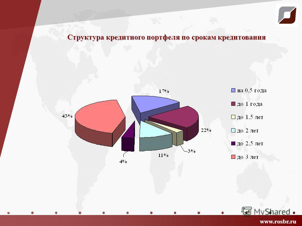 Структура кредитного портфеля по срокам кредитования www.rosbr.ru